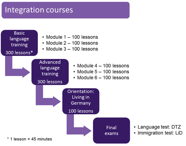 Integration course flow